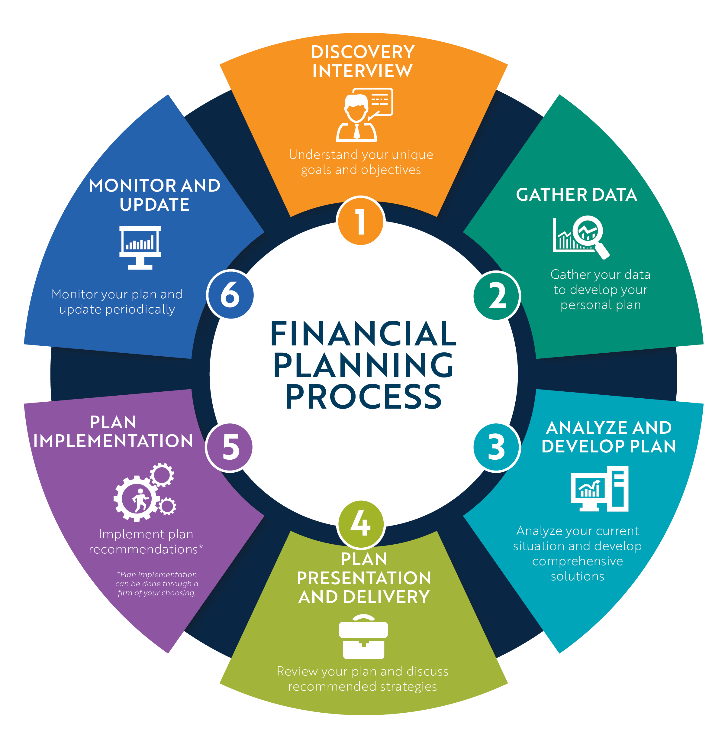 Barnum Financial Planning Process 1